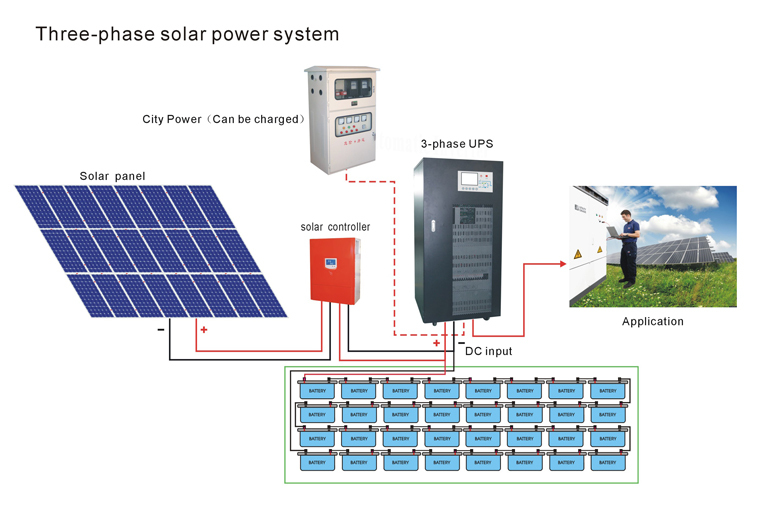 Wiring For Solar Electric System