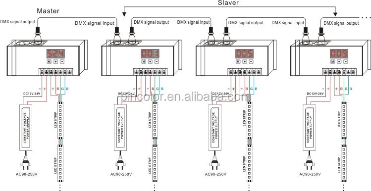 Bc-853 Dmx512 Dimmer Rj45 6a Output For Rgb Strip Manual