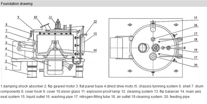 Ss600 Large Volume Basket Centrifuge Industrial Centrifuge