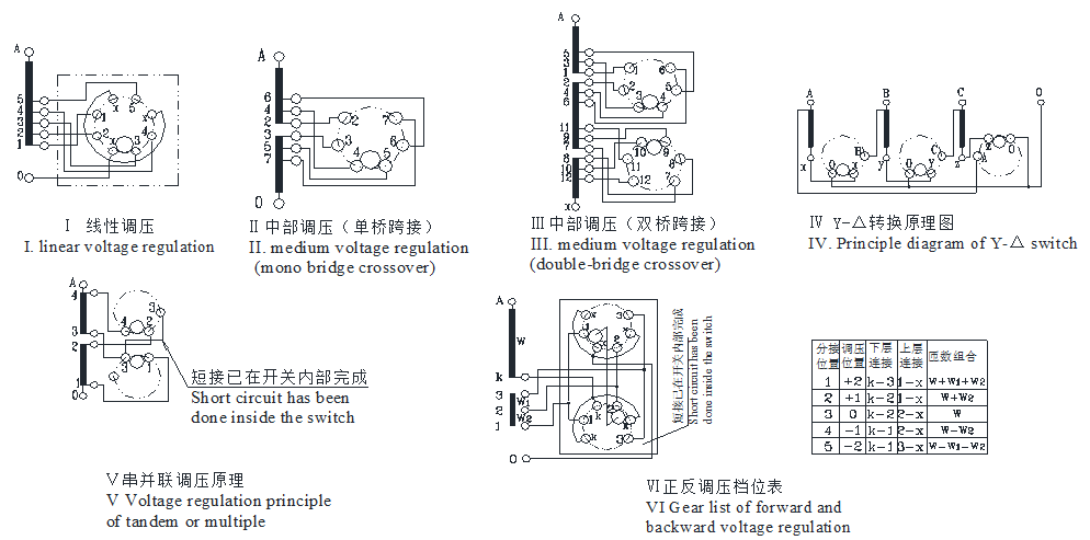 Wsg(z) Off Circuit Tap Changer With Rated Current 200a
