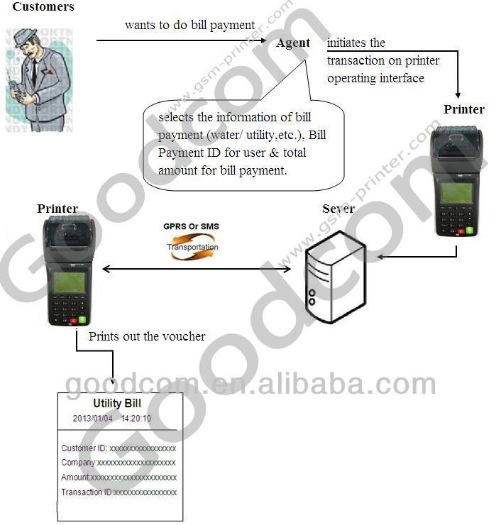 Portable Goodcom Gt6000s Gprs Sms Printer Support Multi