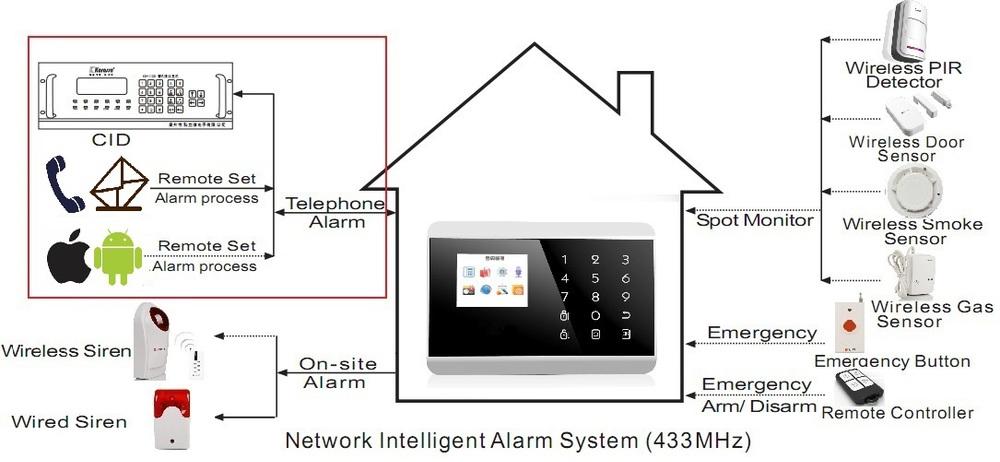 2015 Newest Gsm+pstn Dual Network Burglar Alarm System