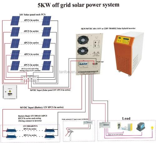 small resolution of 1kw 2kw 3kw 5kw solar panels in dubai solar power system 5000 watt inverter circuit diagram 1500w inverter circuit diagram