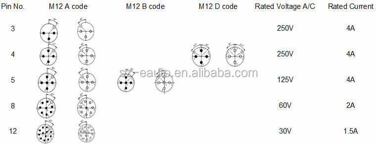 M12 Female And Male With 4 Pins D-coded Plug-in Connector