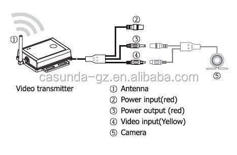 De Longo Alcance Câmera De Vídeo Wi-fi Transmissor