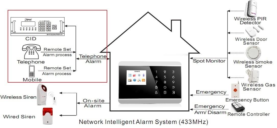 APP control touch keypad GSM/PSTN fire/burglar alarm smart