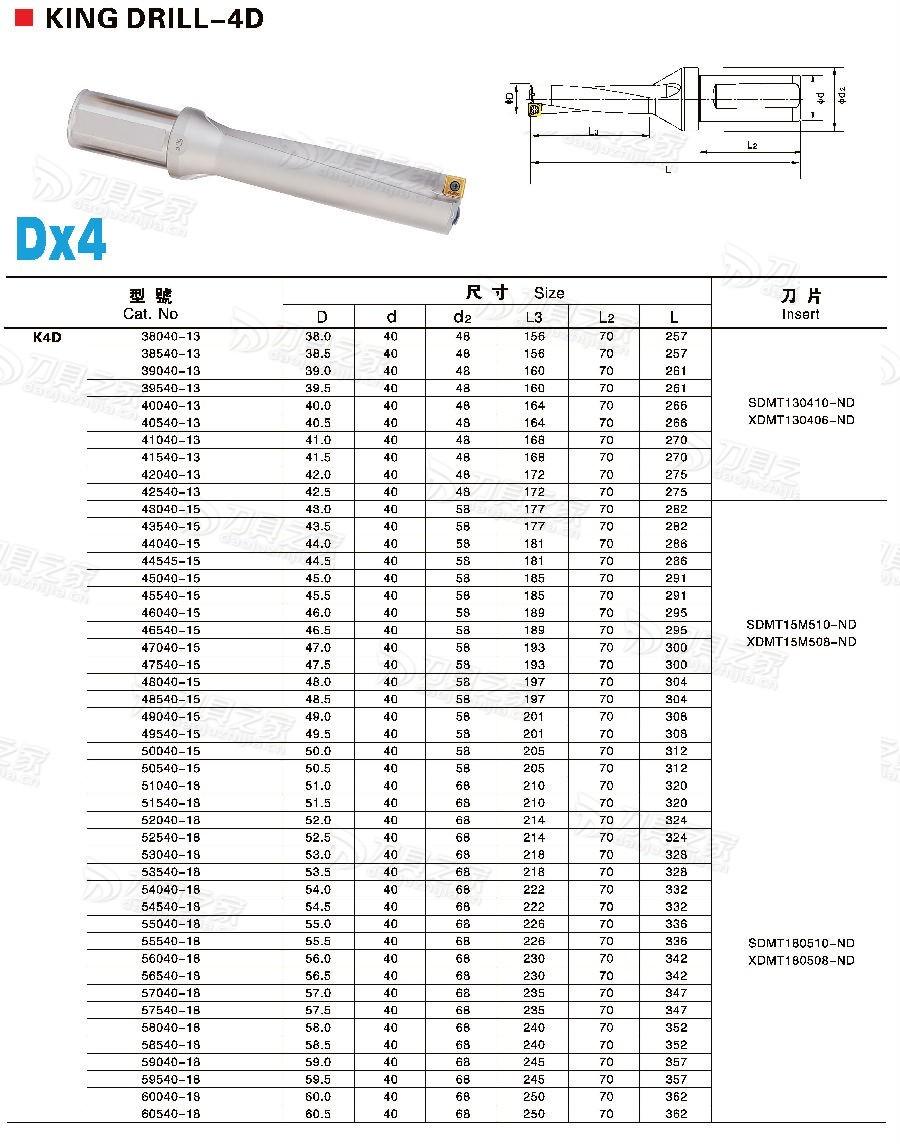 Complete specifications 2D/3D/4D/5D/ U-drill, Dia26- 40 3D