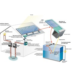 industrial on grid solar system 100 kw solar power plant 100kw power plant buy 100 kw solar system 100kw power plant 1kw off grid solar system product on  [ 1000 x 1000 Pixel ]