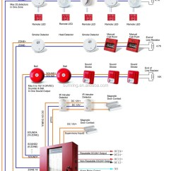 Conventional Smoke Detector Wiring Diagram Opel Corsa C Ecu China Supplier Manual Pull Station For Fire Alarm System - Buy Made ...
