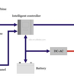 permanent magnet generator maglev wind turbine for farm wind turbine charge controller wiring diagram wind turbine wiring diagram [ 1821 x 1045 Pixel ]