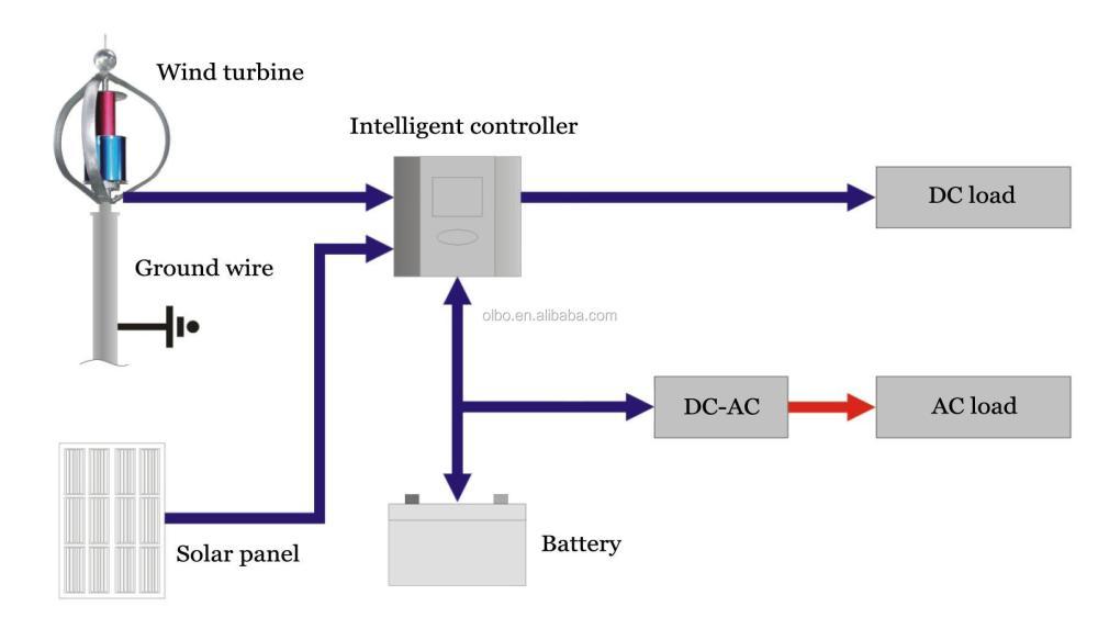 medium resolution of permanent magnet generator maglev wind turbine for farm wind turbine charge controller wiring diagram wind turbine wiring diagram