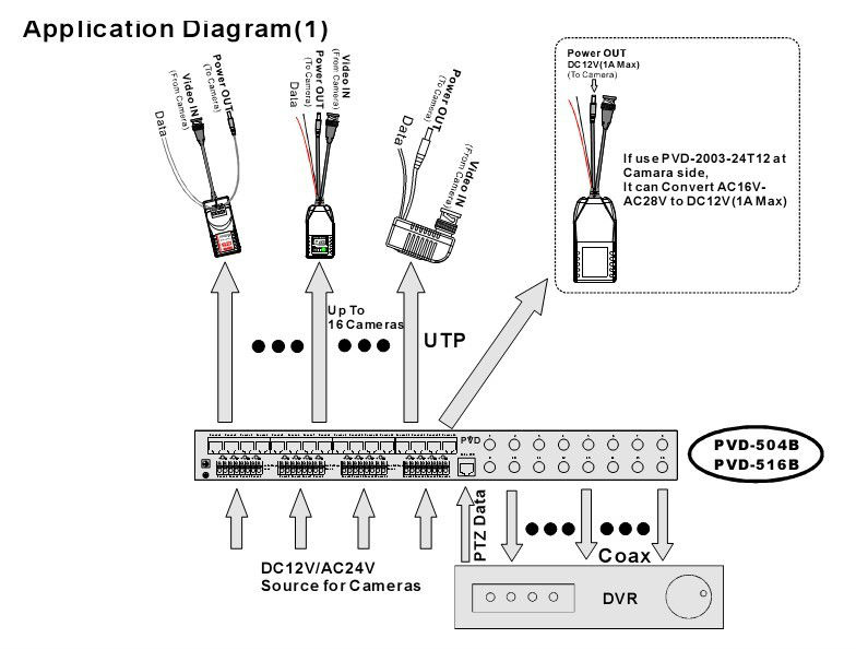 Video Balun Power Video Data Transceiver Utp Transceiver