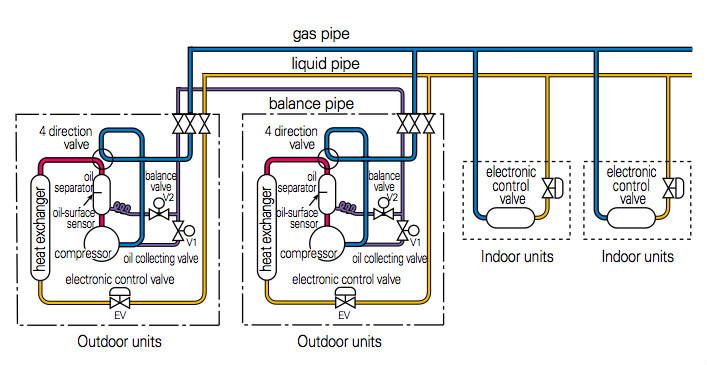 Air Conditioner Compressor Wiring Diagram Gas Driven Vrf Air Conditioning W Multi Buy Gas Driven