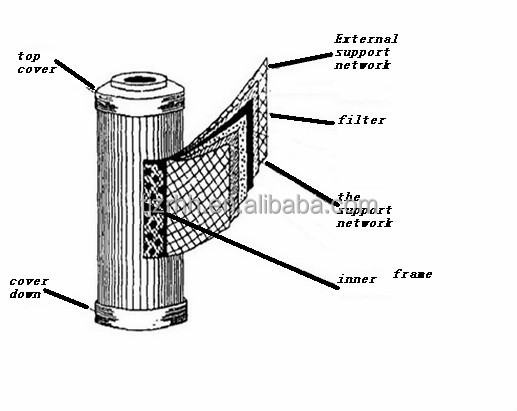 High Pressure Filter Element,Replacement Pall Filter