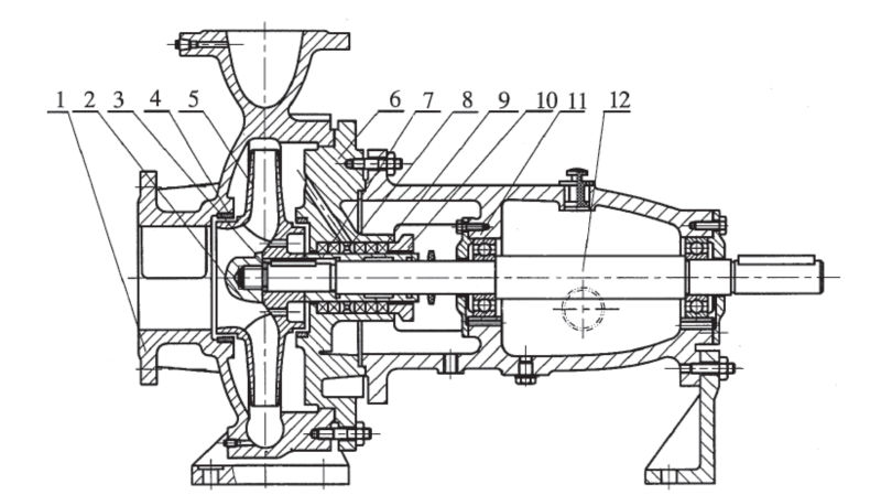 IS Series Single Stage Centrifugal Pump ( Jet Pump ), View