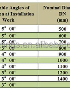 Tawil class  socket spigot ductile iron pipe size chart buy also ibovnathandedecker rh