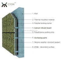 Exterior Insulation And Finishing System(eifs) Panel - Buy ...