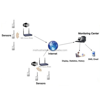 Biobase Lab Use Temperature And Humidity Monitoring System