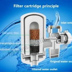 Kitchen Faucet Filter Vintage Cabinet Hardware Home Ceramic Cartridge Water / Plastic ...