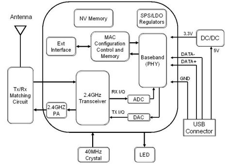 Popular Blueway Wireless Usb Wifi Adapter Ieee 802.11n