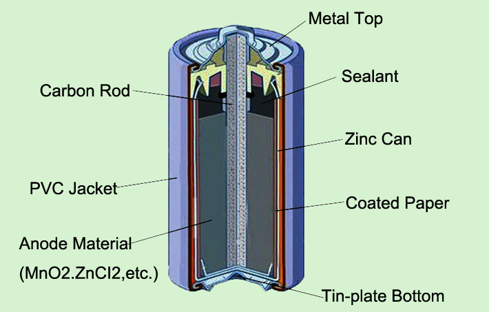 Dry Cell Diagram