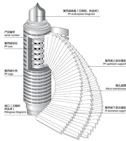 Hydrophobic Ptfe Membrane Filter 0.02 Micron 40 Inch