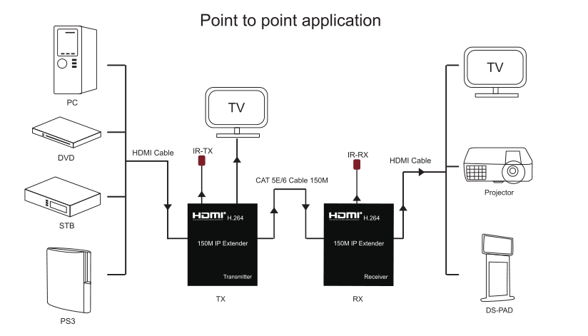 Tcp/ip Standard 150m Hdmi Extender Over Cat5e/6 Cable