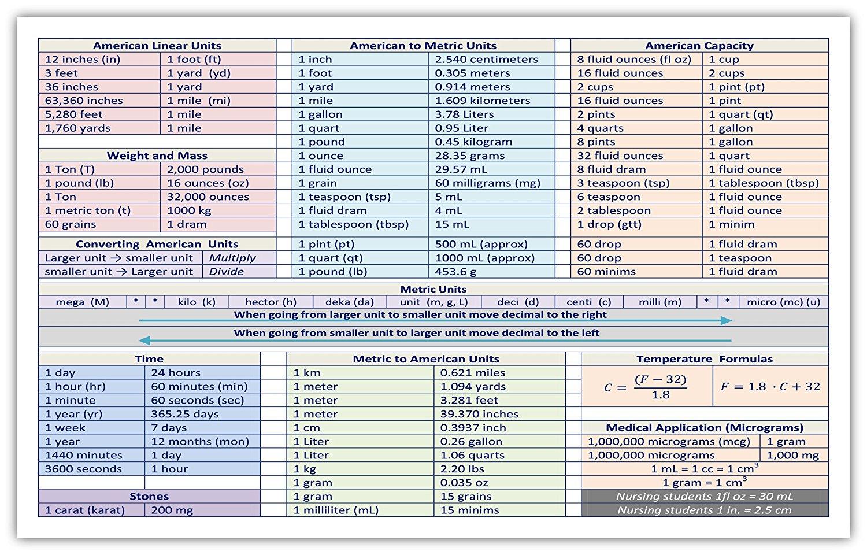 Cheap Converting Metric Units Chart Find Converting