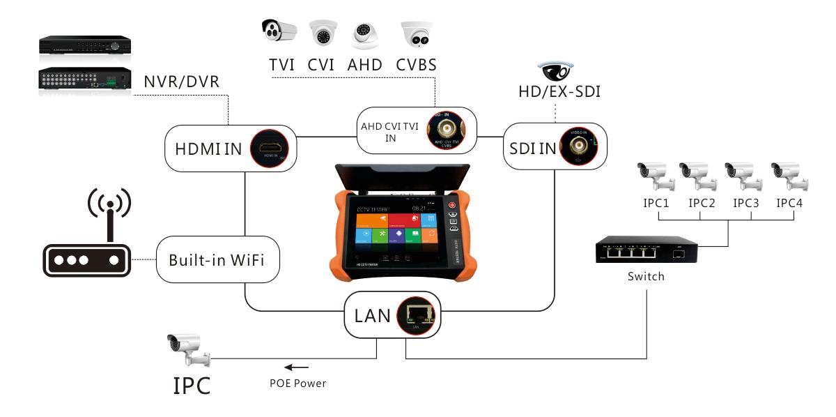8 Zoll Cctv Monitor Tester X9 Adh Modell Ip/analog Kamera
