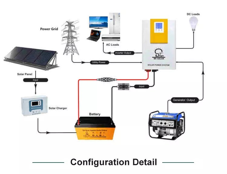 3kw off grid lighting power solar home system buy solar home system solar system for home solar system home product on alibaba com