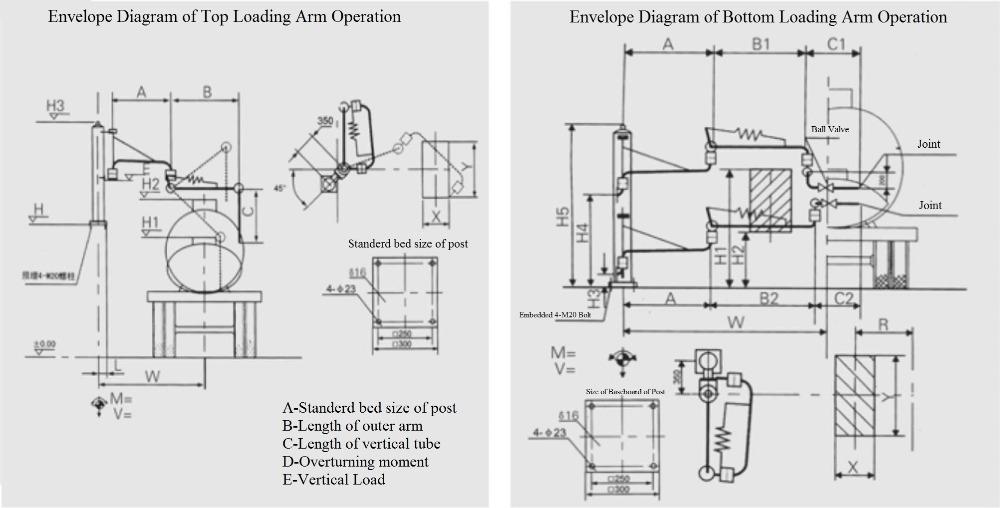 LPG tank bottom loading arm truck loading arm bottom, View