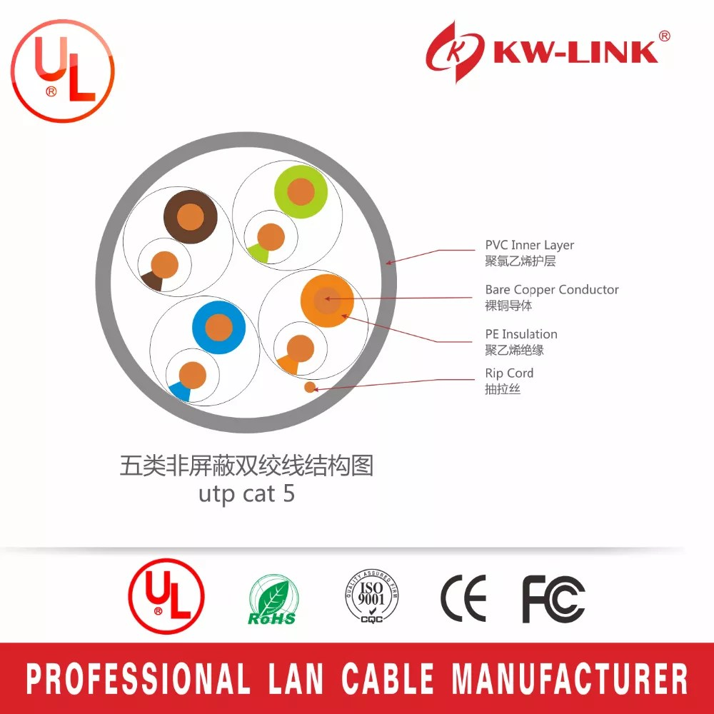 medium resolution of cat 5e cat6 network cable wiring for home network installing cat 5 cable ends