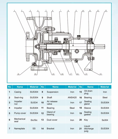 small resolution of spx industrial process pump brand bossum made in italy