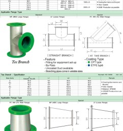 ventilation air coated duct chemical heat resistance and spiral ducting hvac system with flange  [ 750 x 2369 Pixel ]
