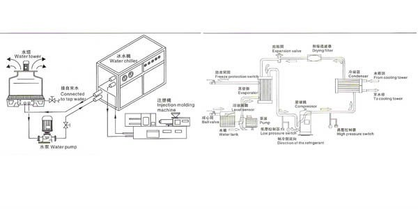 Water cooled chiller for plastic injection molding machine