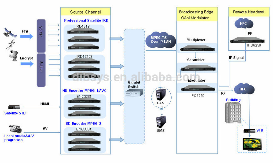 typical wiring diagram 110cc quad superior quality dvb-c catv digital headend equipment and system - buy tv ...