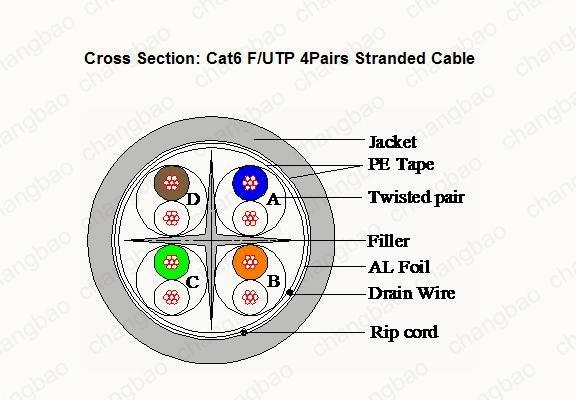 305m 4 Pair Utp Ftp Cat5e Cat6 Cat6a Stranded Lan Network