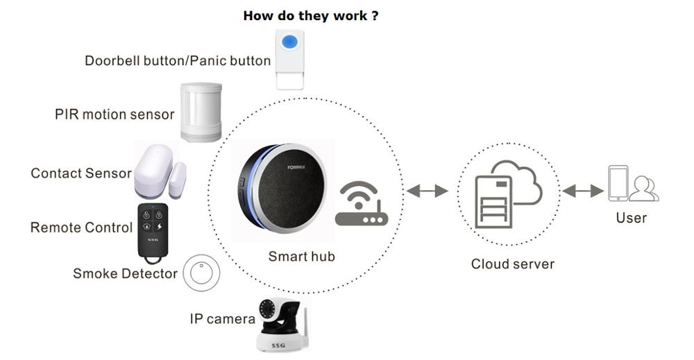 Forrinx Wireless Android Ios App Control Home Office