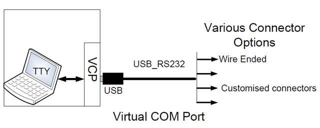 Ftdi Chipset Usb Serial To Open Cable,Usb Rs232/485/ttl