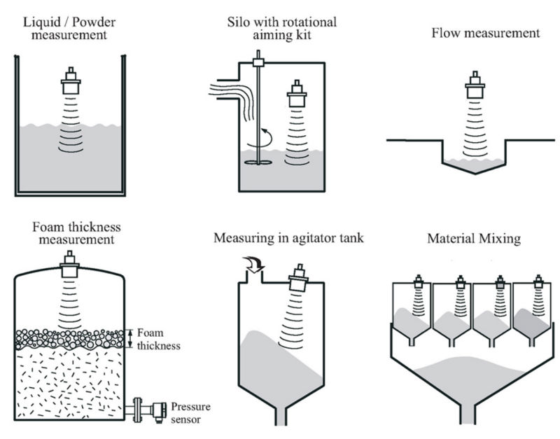 Ultrasonic Open Drain Flow Transmitter Used In Parshall