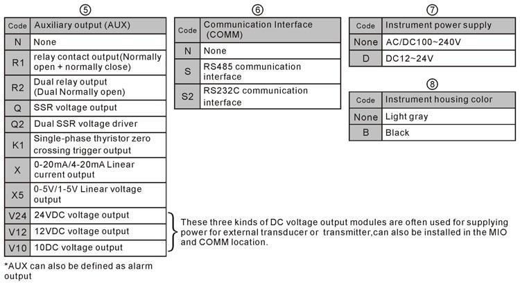 Ft815 Tmcon Universal Input Industrial Pid Digital