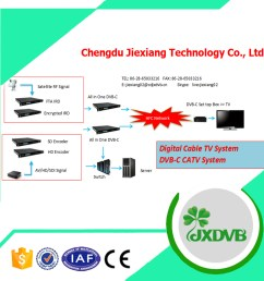 complete digital catv qam system for hotel buy iptv systems for hotel digital catv headend system hotel tv system product on alibaba com [ 1000 x 1000 Pixel ]