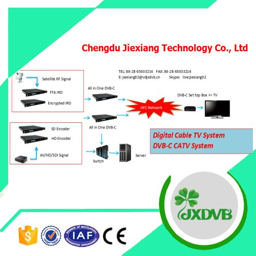 small resolution of complete digital catv qam system for hotel buy iptv systems for hotel digital catv headend system hotel tv system product on alibaba com