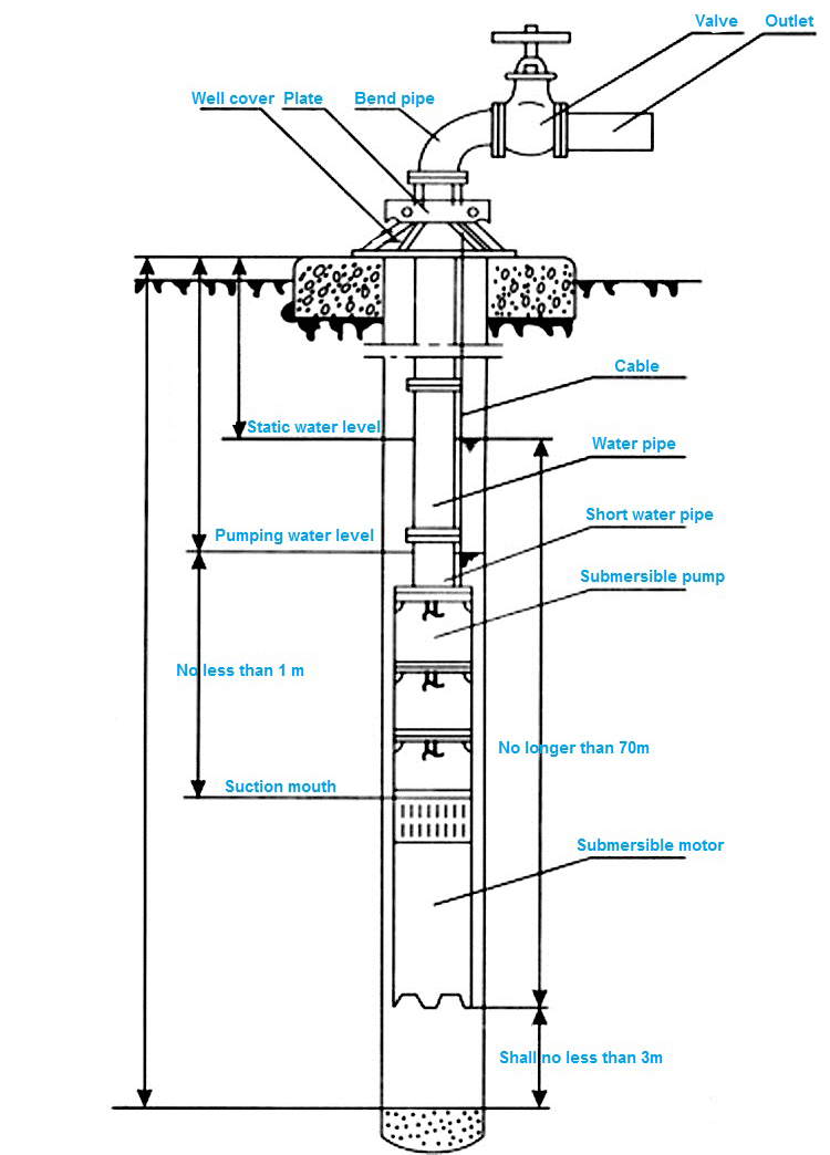Agricultural Widely Used Vertical Submersible Well Pump