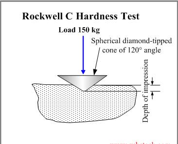 Talentool Professional Hrc-3 Penetratore Diamond Rockwell