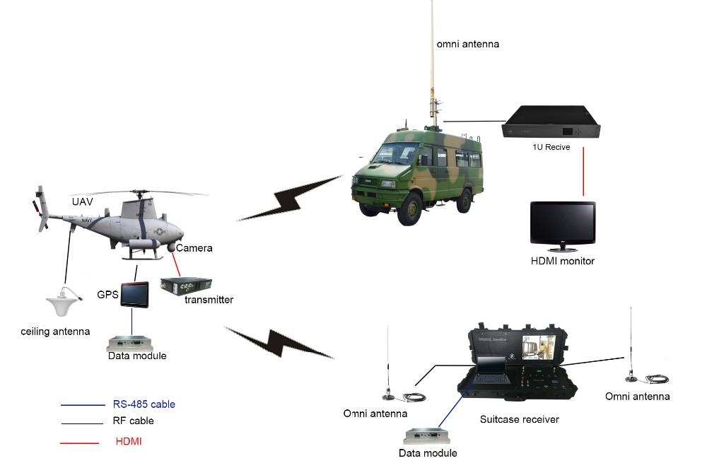 Base Station Wireless Communication Cofdm Transmitter
