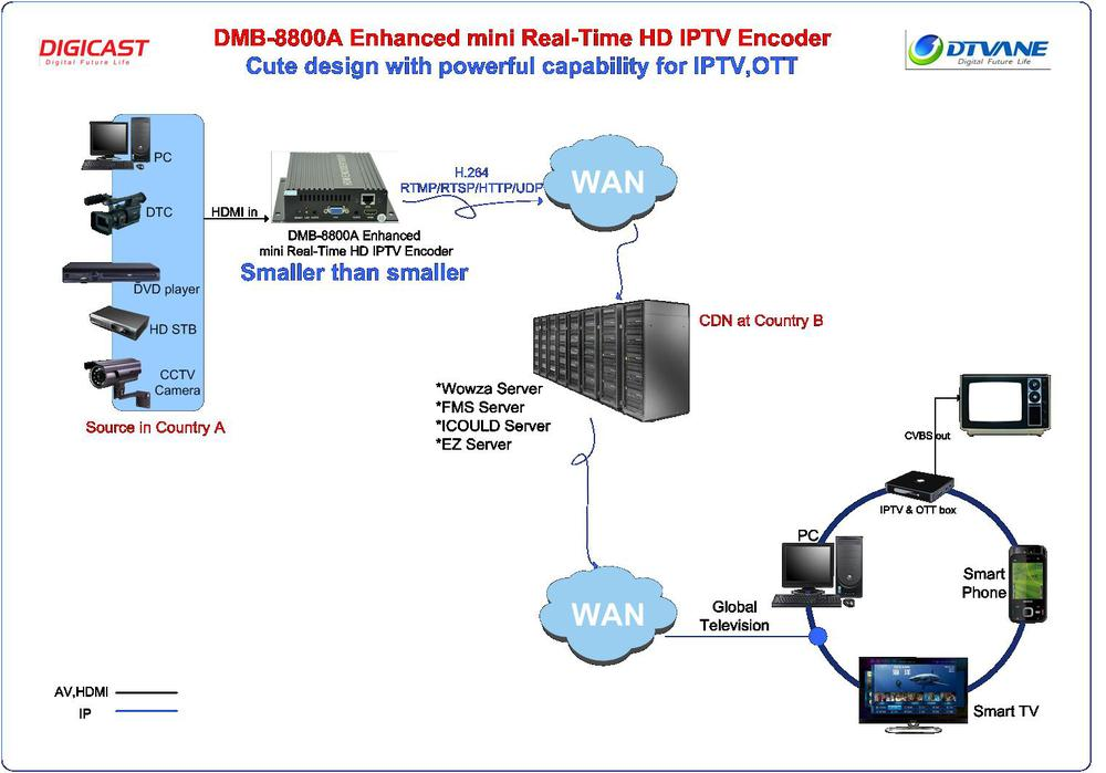 Dmb 8800a Low Cost Iptv Mpeg4 Sd Rca Rtmp Encoder Hdmi Input For