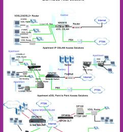 zisa v800vwl ac vdsl2 router voip wireless modem [ 2000 x 3000 Pixel ]