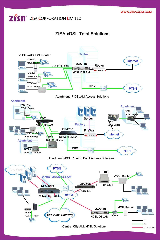 medium resolution of zisa v800vwl ac vdsl2 router voip wireless modem