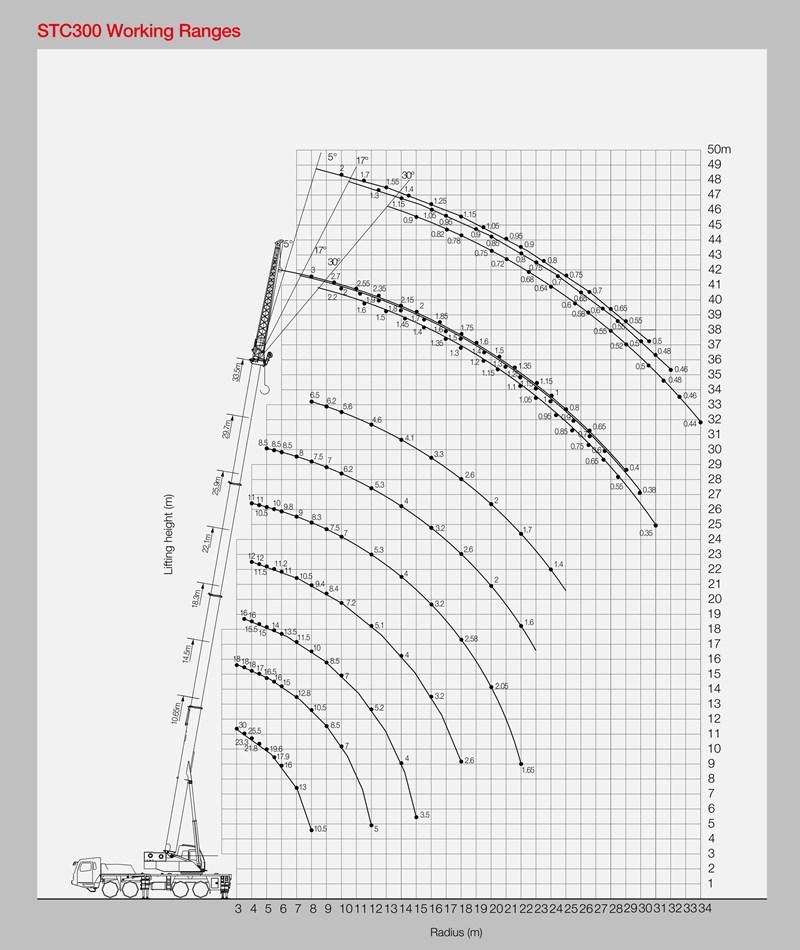 Sany Stc300-ir3 30 Tons Lifting Capacity Advanced